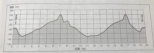 甘楽町さくらマラソンの高低図