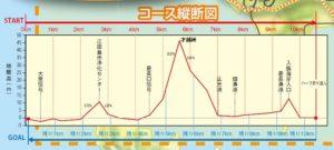 MIKANマラソンの高低差